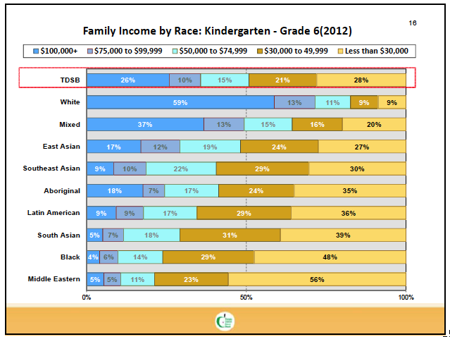 Bar graph showing self-reported family income of school board students by racial background.